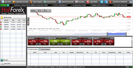 Hotforex login - safe trading and tremendous opportunities
